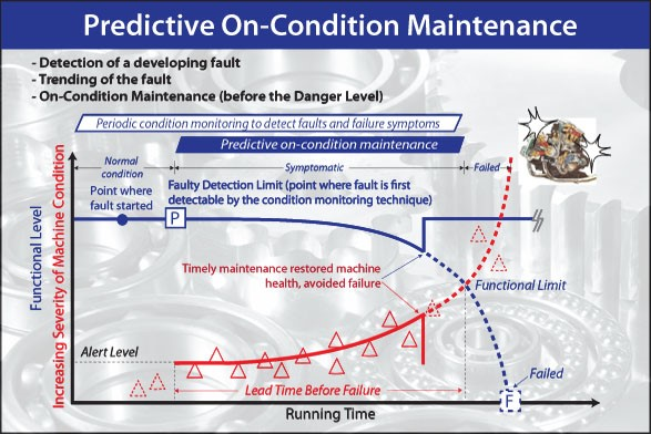 Predictive Maintenance Chart