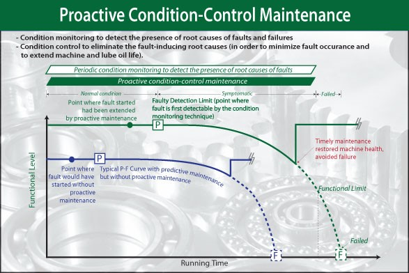 Proactive Maintenance Chart